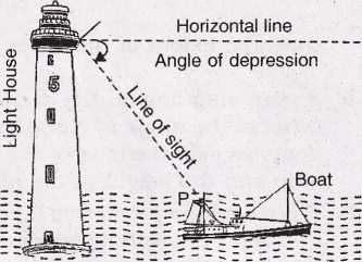Real Life Applications of Trigonometry Height and Distance
