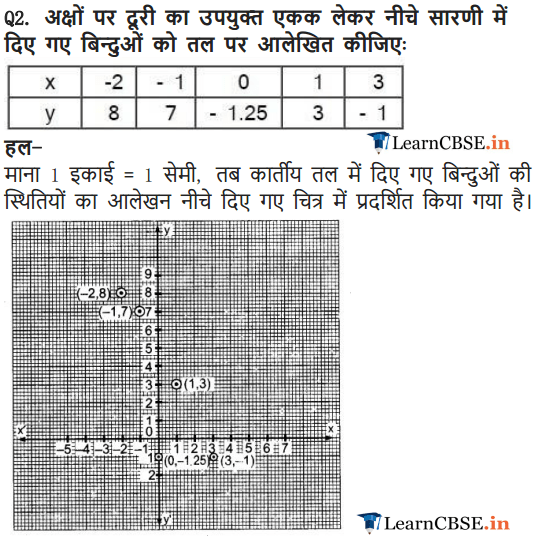 Solutions of Class 9 Maths Exercise 3.3