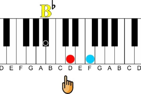 Magnificent B Flat Chord On Piano Picture Collection - Basic Guitar ...
