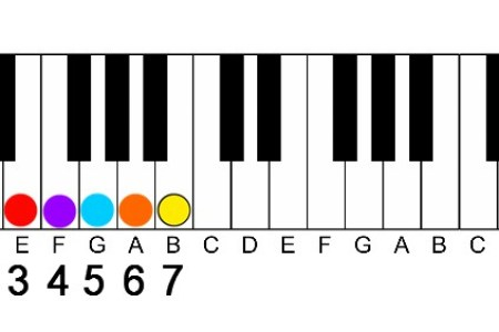 G Flat Guitar Chord Image collections - guitar chords finger placement