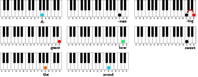 How To Learn To Play Piano At Home | A Visual Way To Learn ...