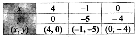 Maharashtra Board Class 10 Maths Solutions Chapter 1 Linear Equations in Two Variables Ex 1.2 2