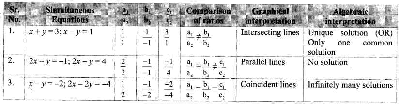 Maharashtra Board Class 10 Maths Solutions Chapter 1 Linear Equations in Two Variables Ex 1.2 24