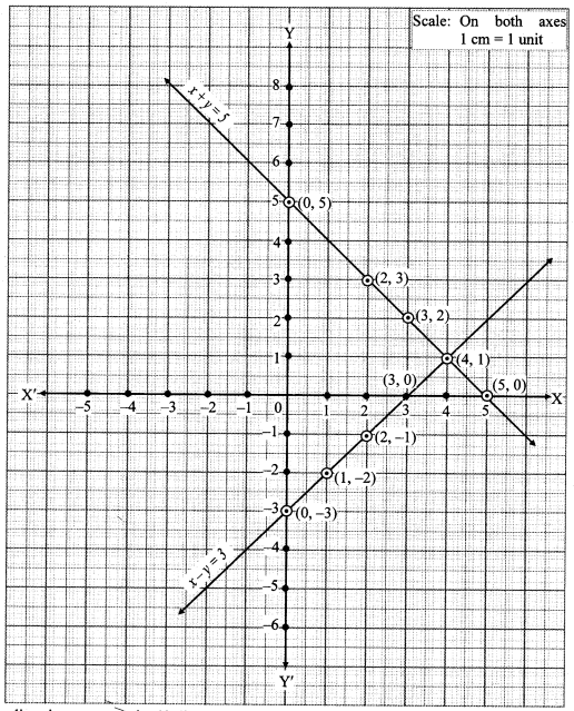 Maharashtra Board Class 10 Maths Solutions Chapter 1 Linear Equations in Two Variables Ex 1.2 7