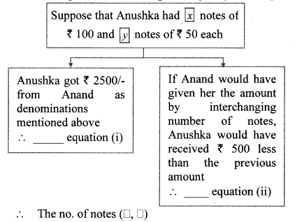 Maharashtra Board Class 10 Maths Solutions Chapter 1 Linear Equations in Two Variables Problem Set 38