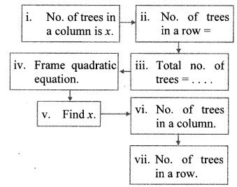 Maharashtra Board Class 10 Maths Solutions Chapter 2 Quadratic Equations Practice Set 2.6 1