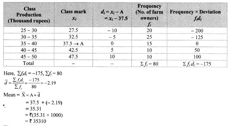 Maharashtra Board Class 10 Maths Solutions Chapter 6 Statistics Practice Set 6.1 8