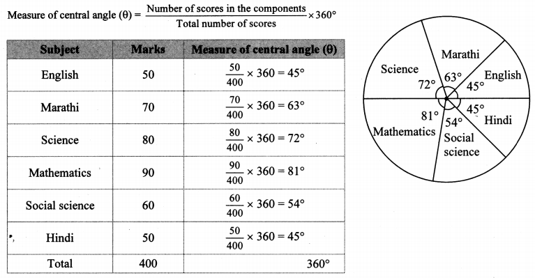 Maharashtra Board Class 10 Maths Solutions Chapter 6 Statistics Practice Set 6.6 4