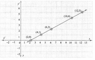 Tamilnadu Board Class 10 Maths Solutions Chapter 1 Relations and Functions Ex 1.4 6