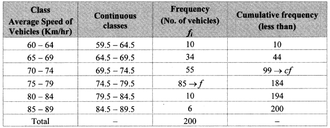 Maharashtra Board Class 10 Maths Solutions Chapter 6 Statistics Practice Set 6.2 8