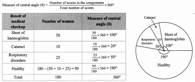Maharashtra Board Class 10 Maths Solutions Chapter 6 Statistics Problem Set 6 45
