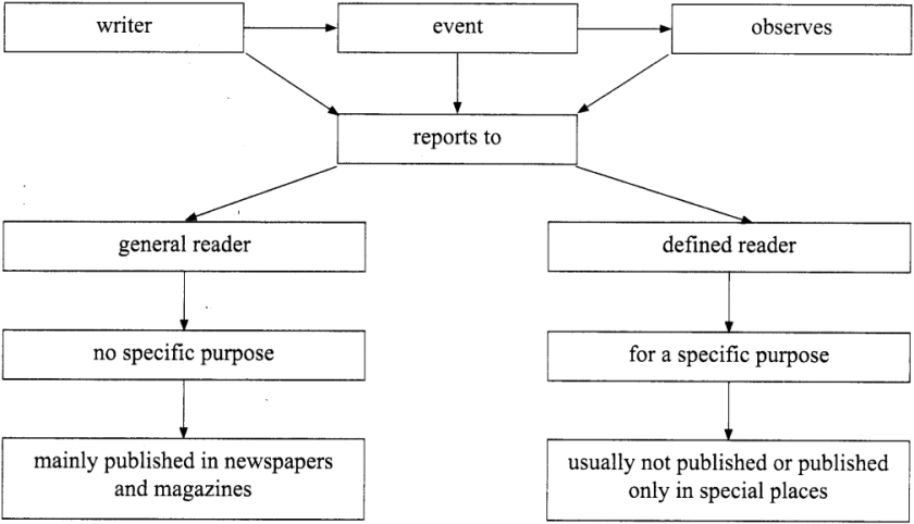 Report Writing for Class 11