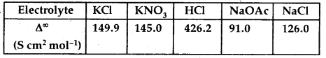 MCQ Questions for Class 12 Chemistry Chapter 3 Electrochemistry with Answers 1