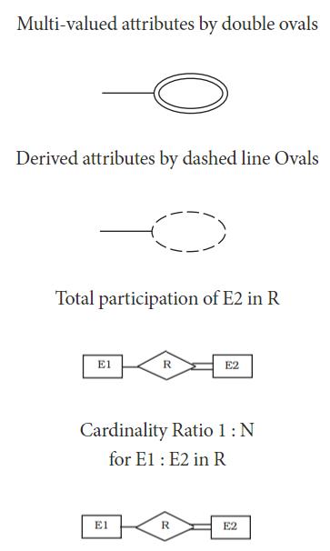 Entity Relationship Model 2