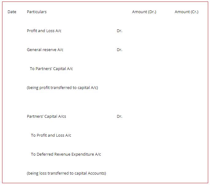 Partners Capital Accounts