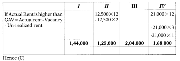 Computation of Income Under Various Heads - CS Executive Tax Laws MCQ 17