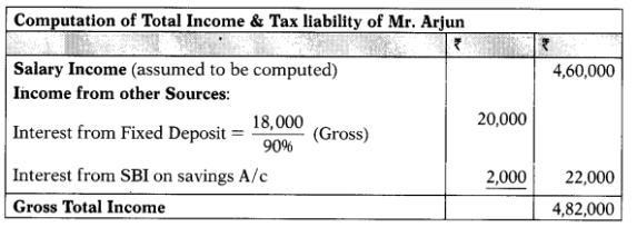 Computation of Total Income and Tax Liability of Various Entities - CS Executive Tax Laws MCQ 1