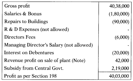 Financial Statements Interpretation – Corporate and Management Accounting MCQ 14