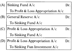 Issue & Redemption of Debentures – Corporate and Management Accounting MCQ 4