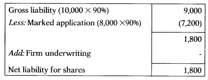 Underwriting of Shares & Debentures – Corporate and Management Accounting MCQ 11