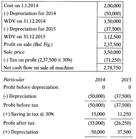 Capital Budgeting – Financial Management MCQ 57