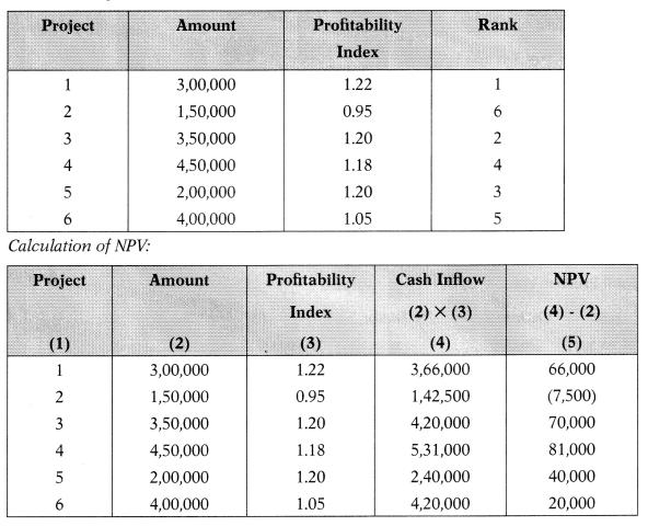 Capital Budgeting – Financial Management MCQ 93