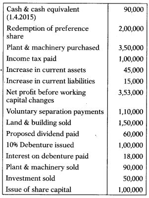 Cash Flow Statement – Corporate and Management Accounting MCQ 6