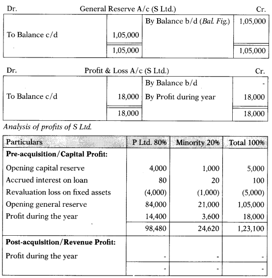 Consolidation of Accounts – Corporate and Management Accounting MCQ 15