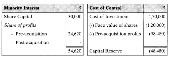 Consolidation of Accounts – Corporate and Management Accounting MCQ 16