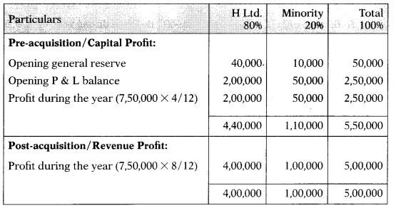 Consolidation of Accounts – Corporate and Management Accounting MCQ 6