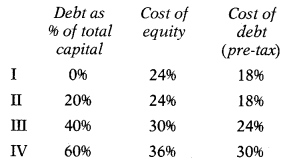 Cost of Capital – Financial Management MCQ 13