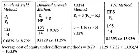 Cost of Capital – Financial Management MCQ 40