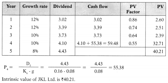 Dividend Policy – Financial Management MCQ 18
