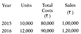Marginal Costing – Corporate and Management Accounting MCQ 12