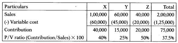 Marginal Costing – Corporate and Management Accounting MCQ 35