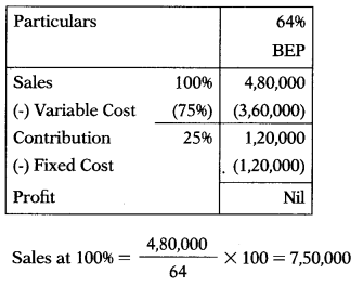 Marginal Costing – Corporate and Management Accounting MCQ 52