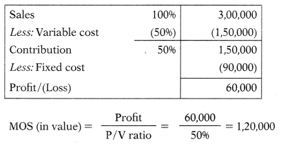 Marginal Costing – Corporate and Management Accounting MCQ 69