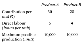 Marginal Costing – Corporate and Management Accounting MCQ 9
