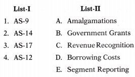 Overview of Accounting Standards – Corporate and Management Accounting MCQ 1