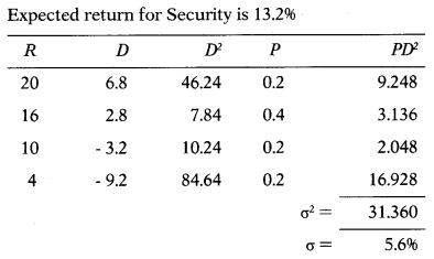 Security Analysis and Portfolio Management – Financial Management MCQ 67