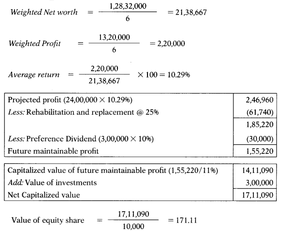 Valuation of Goodwill & Shares – Corporate and Management Accounting MCQ 77