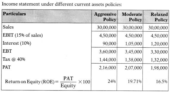 Working Capital Management – Financial Management MCQ 64