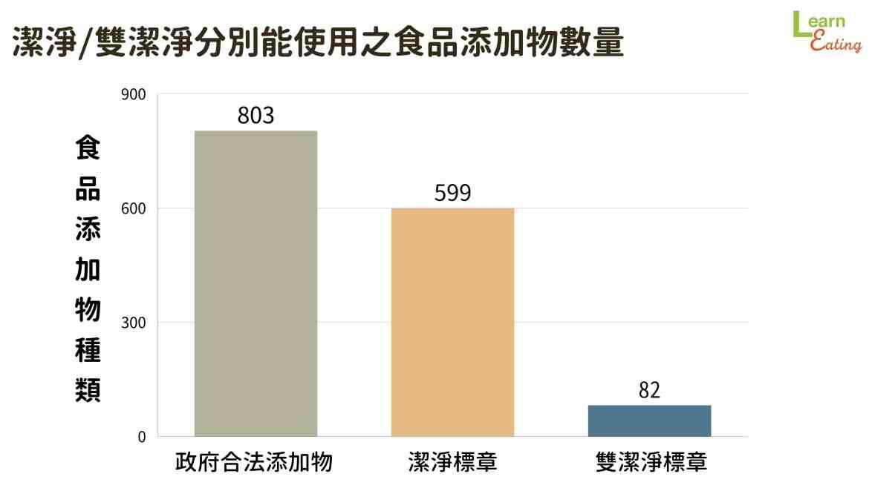 台灣潔淨標章可使用食品添加物數量
