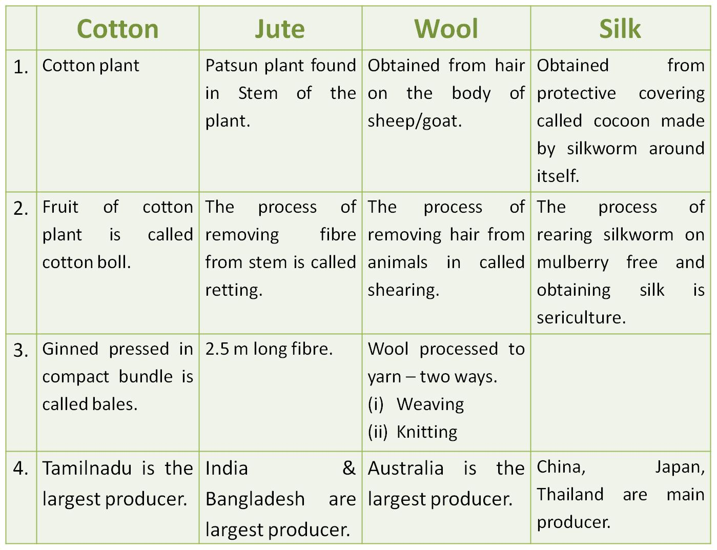 Fibre To Fabric Class 6 Notes For Cbse