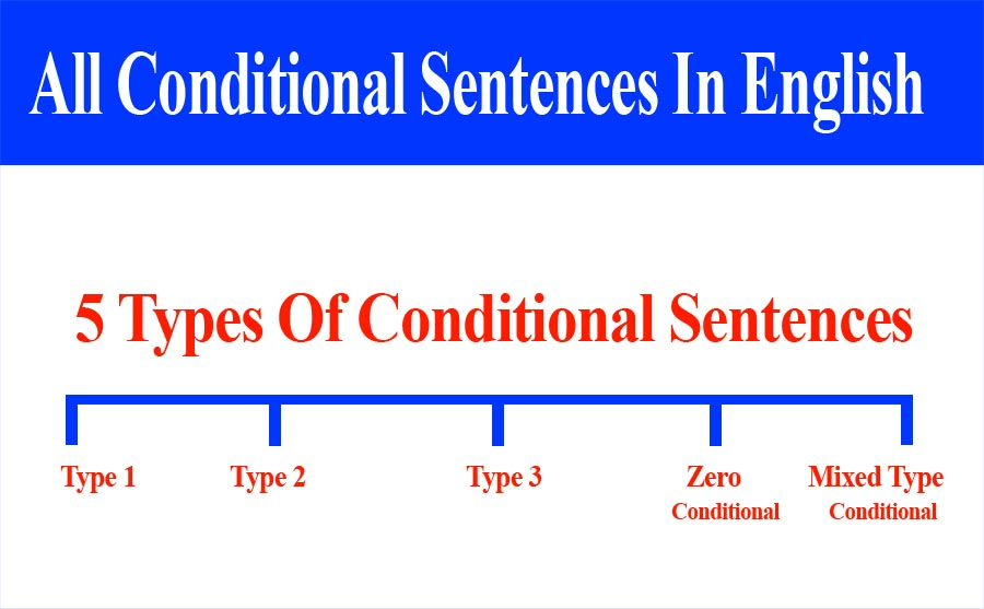 The 5 Types Of Conditional Sentences Conditional Type 1 2 3 Zero