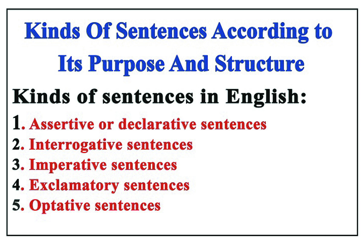 English Sentence Structure And Purpose Kinds Of Sentences
