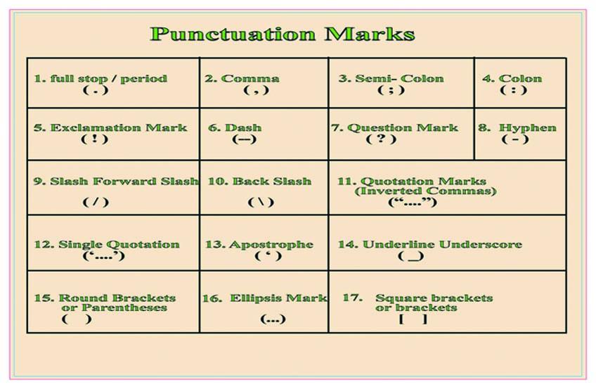 17 Punctuation Marks In English Punctuation Marks Symbols