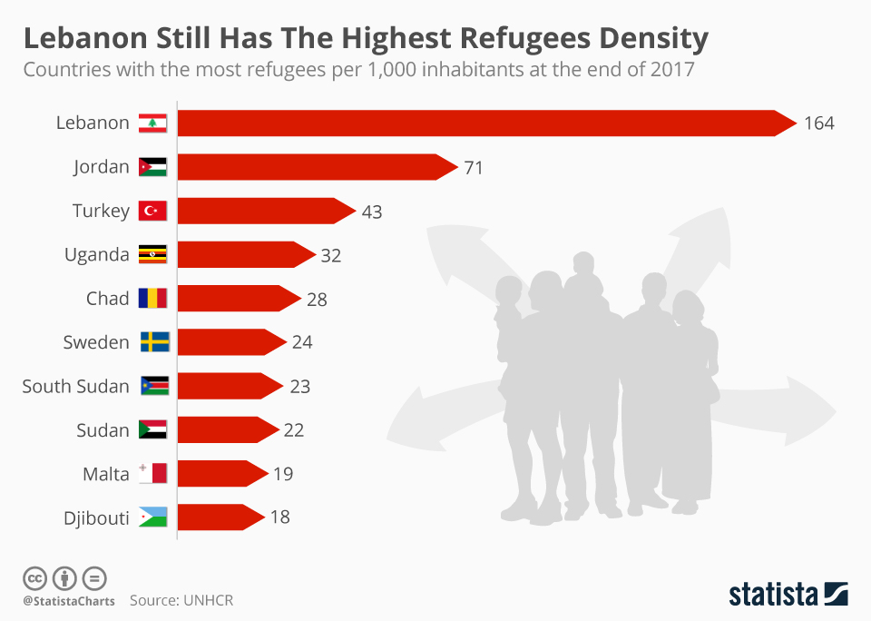 Countries that Own Refugees in 2019