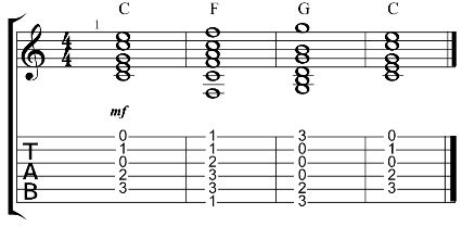 How To Write A Song On Guitar In 8 Easy Steps Learn Guitar