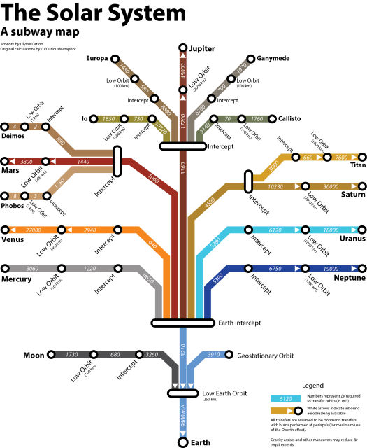 This Is What The Solar System Looks Like As A Subway Map Learning Mind - Solar system mind map